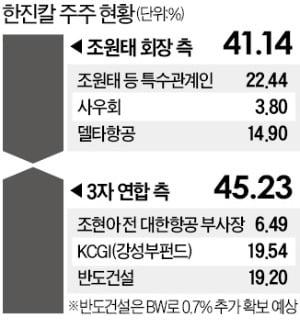 한진칼 경영권 분쟁 '가을大戰' 예고