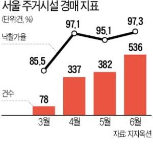 뜨거워진 서울 경매시장…주거시설 낙찰가율 97.3%