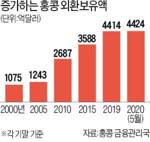美, 홍콩 달러 페그제까지 무력화하나…금융시장 파장 '촉각'