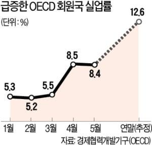 """OECD """"좀비 일자리 양산하는 고용 보조금 축소해야"""""""