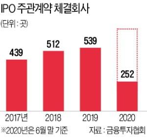 """김학균 코스닥위원장 """"혁신기업 상장 문턱 낮추겠다"""""""