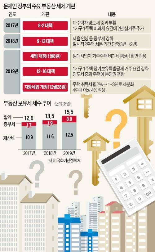 부동산 누더기 세법에…늘어나는 '양포' 세무사들