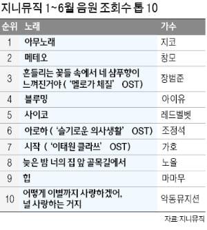 코로나 영향?…음원시장서 드라마 OST 초강세