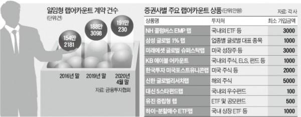 """""""펀드 못 믿겠다""""…랩어카운트 화려한 부활"""