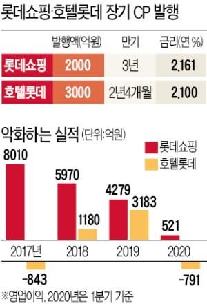 '코로나 쇼크' 먹은 롯데 계열사…CP시장 다시 찾는다