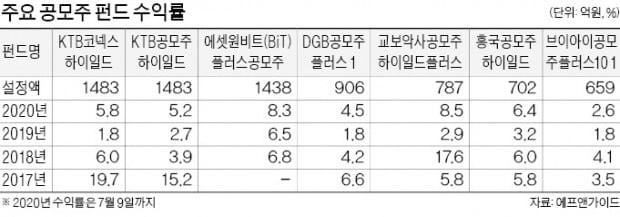 SK바이오팜 상장 효과에 공모주 펀드, 수익률 4~7%P '껑충'