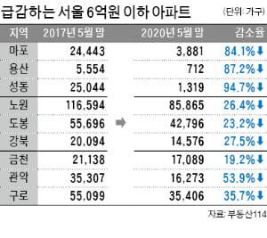 """""""서울 신축은 꿈도 못꿔""""…보금자리론의 배신"""