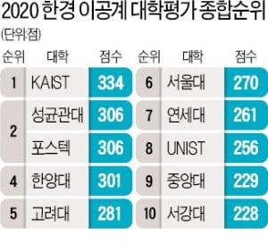 KAIST 3년 연속 최고 이공계 대학…성균관대·포스텍 공동 2위