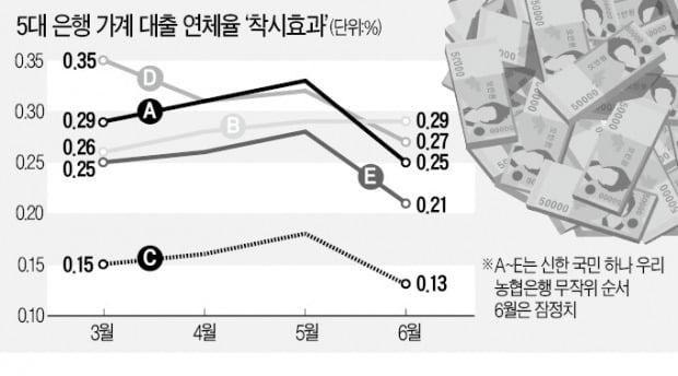 """6월 대출연체율 하락은 착시…""""문제는 9월 이후"""""""