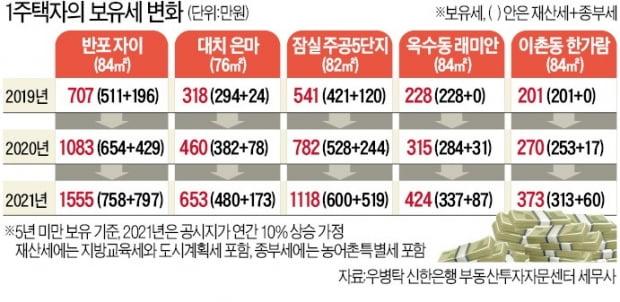 """김현미 """"7·10대책 증세 아니고 불로소득 차단…서울 공급 충분"""""""