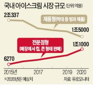 24시간 아이스크림 반값 판매…무인 빙과점 '폭풍 성장'