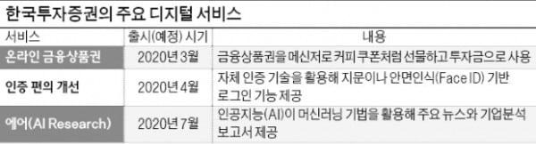 한국투자증권 'AI 리서치' 본격 서비스