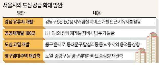 [단독] 강남 '금싸라기 땅'에 아파트 2만 가구 짓는다