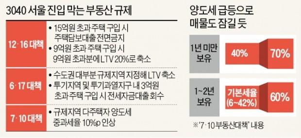 """오르고, 막히고, 잠기고…3040 """"금수저 아니면 강남 입성 못해"""""""