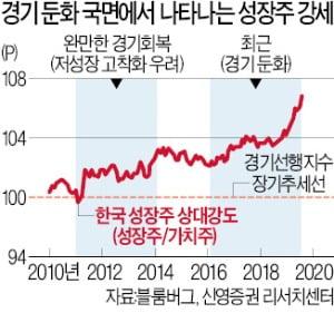 """""""경기 둔화때 성장株 쏠림 더 커져…나스닥이 주가흐름 방향타"""""""