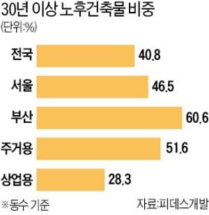 """""""하반기 서울 아파트값, 신축·구축 할 것 없이 더 오를 것"""""""