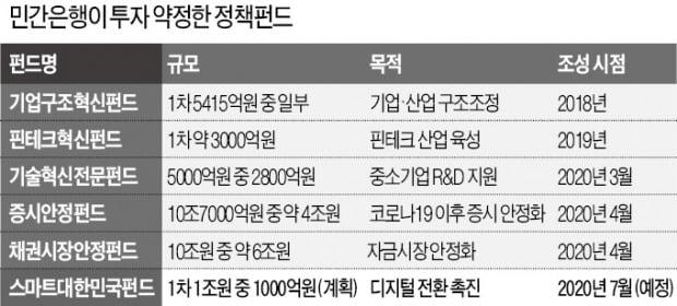 또…은행들 '정책펀드 동원령' 속앓이