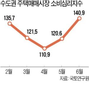 """""""집값 오를 것"""" 35개월 만에 최고…초강력 규제에도 상승 기대 확산"""