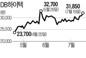 '2세 경영' 닻 올린 DB그룹株 주가 순풍