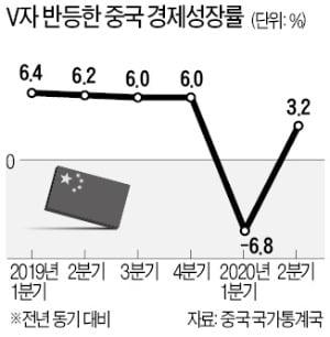 차이나 서프라이즈…2분기 3.2% 성장