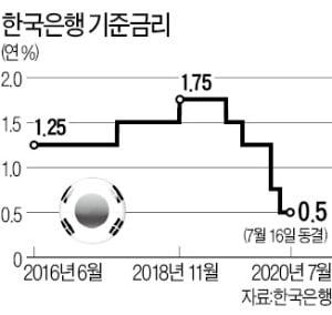 """한국은행 """"집값 불안에도 완화기조 유지…올 -0.2% 성장도 어렵다"""""""