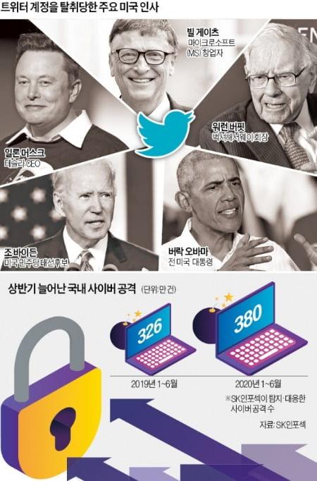 바이든·머스크도 털렸다…최악 '트위터 해킹'에 美 발칵