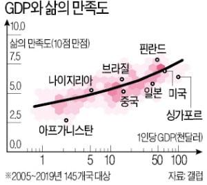 [숫자로 읽는 세상] 돈으로 행복을 살 수 없다고?…1인당 GDP 클수록 만족