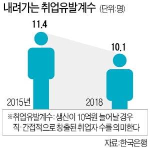 [숫자로 읽는 세상] 한국의 '고용 없는 성장' 추세 갈수록 굳어진다