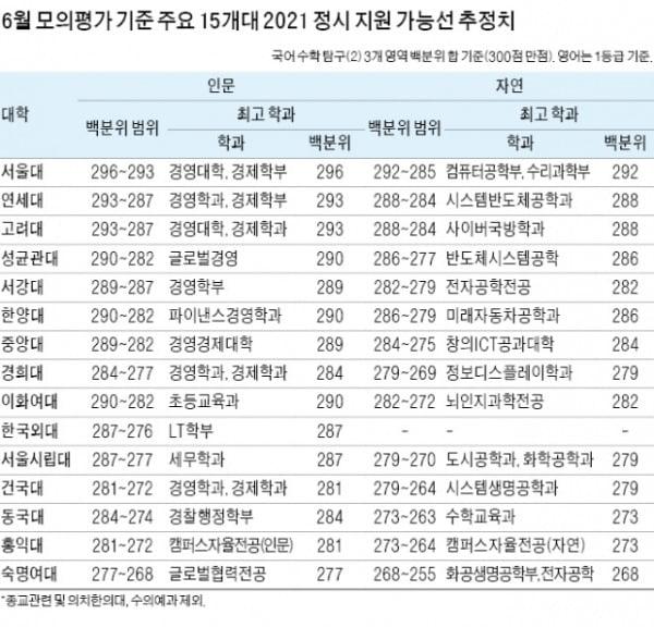 [2021학년 대입 전략] 6월 모의평가 성적 발표…입시기관별 정시 지원선 공개...정시 지원 가능 대학 우선 선정