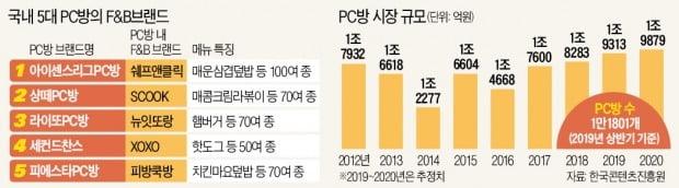 'PC토랑'으로 되살아난 PC방…매출 절반이 '음식'