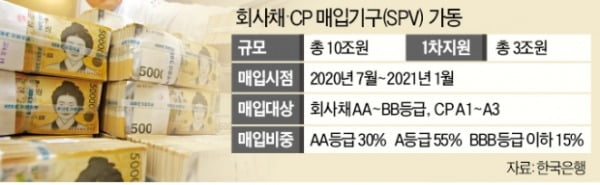저신용 회사채·CP 24일부터 본격 매입…자금조달 애로 A·BBB등급 기업 '숨통'