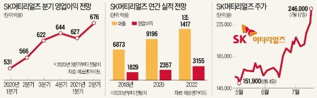 SK머티리얼즈, 소재·부품·장비 국산화 '성장 스토리' 쓰나