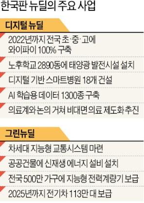 160조 '한국판 뉴딜'에 코오롱머티리얼·네이버 들썩