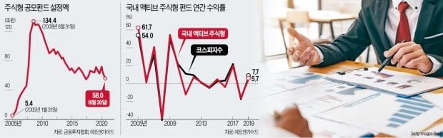 주식열풍에도…철저히 소외된 공모펀드