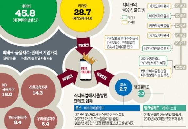 빅테크 vs 빅뱅크 vs 핀테크…미래금융 패권전쟁 불붙었다