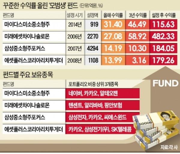 미래차이나솔로몬 482%, 삼성포커스 184%…'수익률 의리' 지켰다