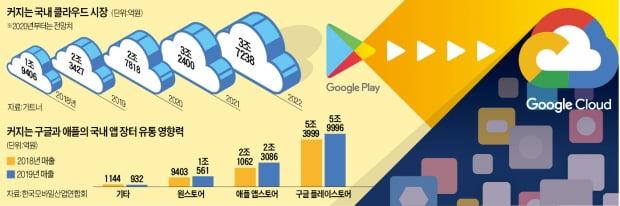 [단독] 구글 '클라우드 묶어팔기', 결국 공정위 조사 받는다