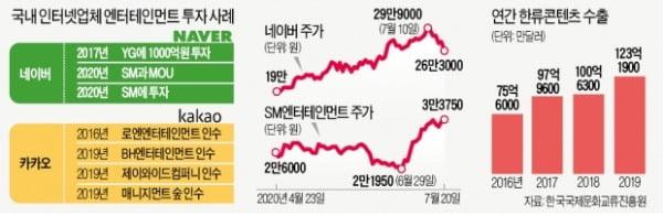 네이버, SM에 지분 투자…글로벌 콘텐츠시장 본격 공략