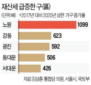 실수요자 때린 稅폭탄…노원, 재산세 상한 가구 2곳→2198곳 폭증