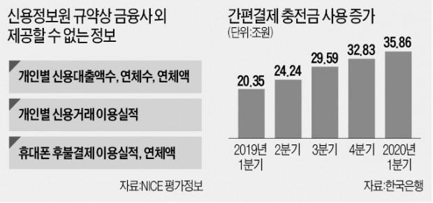 """금융사들 """"연체 정보 못줘""""…핀테크 업계 """"대출 어떻게 하라고"""""""