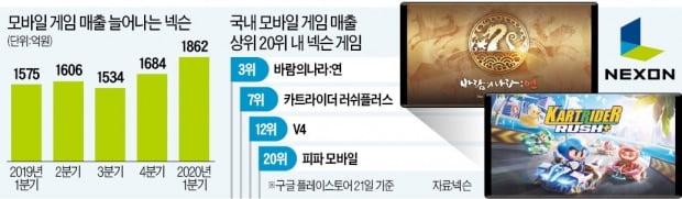 '모바일 感' 잡은 넥슨…4개 게임 연속 흥행