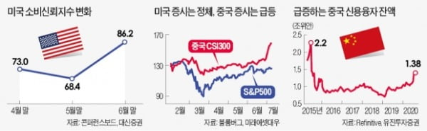 """해외주식 유망 투자처 둘러싸고 '엇갈린 시각'…""""美증시 더 간다"""" vs """"中증시가 낫다"""""""