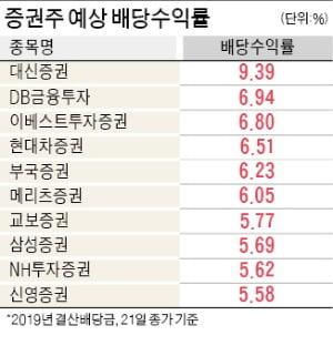잘나가는 증시 덕보는 증권株…실적 개선+高배당 '두마리 토끼'