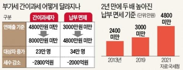 """자영업자 '부가세 감면' 57만명 급증…""""세제 투명·형평성에 역행"""""""
