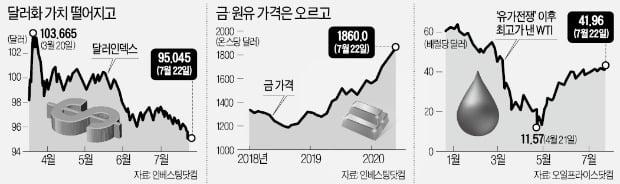 달러 빼고 다 올랐다…주식·금·은·원유 가격 '유동성 랠리'