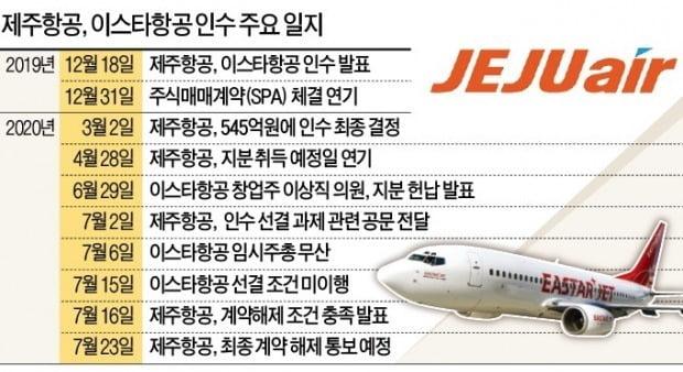 제주항공과 이스타항공의 M&A 관련 주요 일지. 자료=한국경제신문 DB