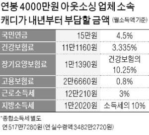 """캐디 고용보험 도입 후폭풍…""""벌써 이탈 조짐, 20% 그만둘 것"""""""