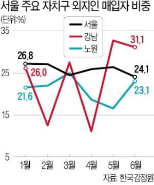 강남구 아파트 30% 지방 자산가들이 샀다