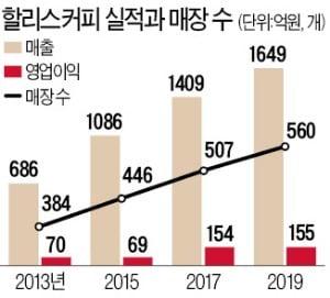 '카페 홍수' 뚫은 할리스, 공간혁신·인재발탁 통했다