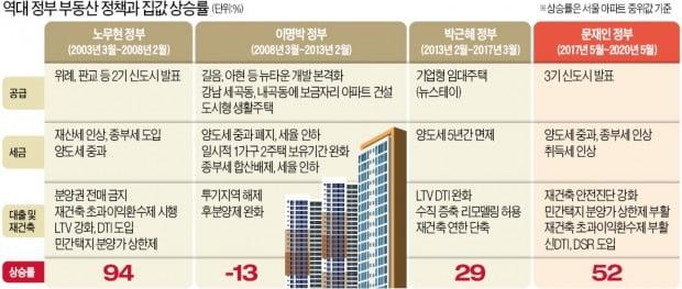 """MB정부 부동산 정책 재조명받는 이유…""""공급 늘리고 규제 풀어 집값 잡았다"""""""